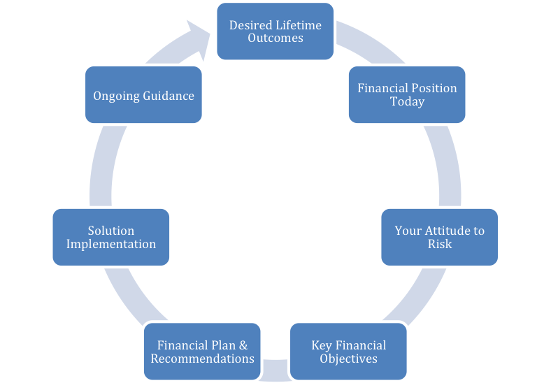 CFS Financial Success Solution